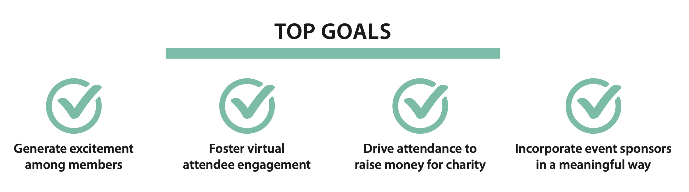 Top Goals: generate excitement among members, foster virtual attendee engagement, drive attendance to raise money for charity, incorporate sponsors in a meaningful way